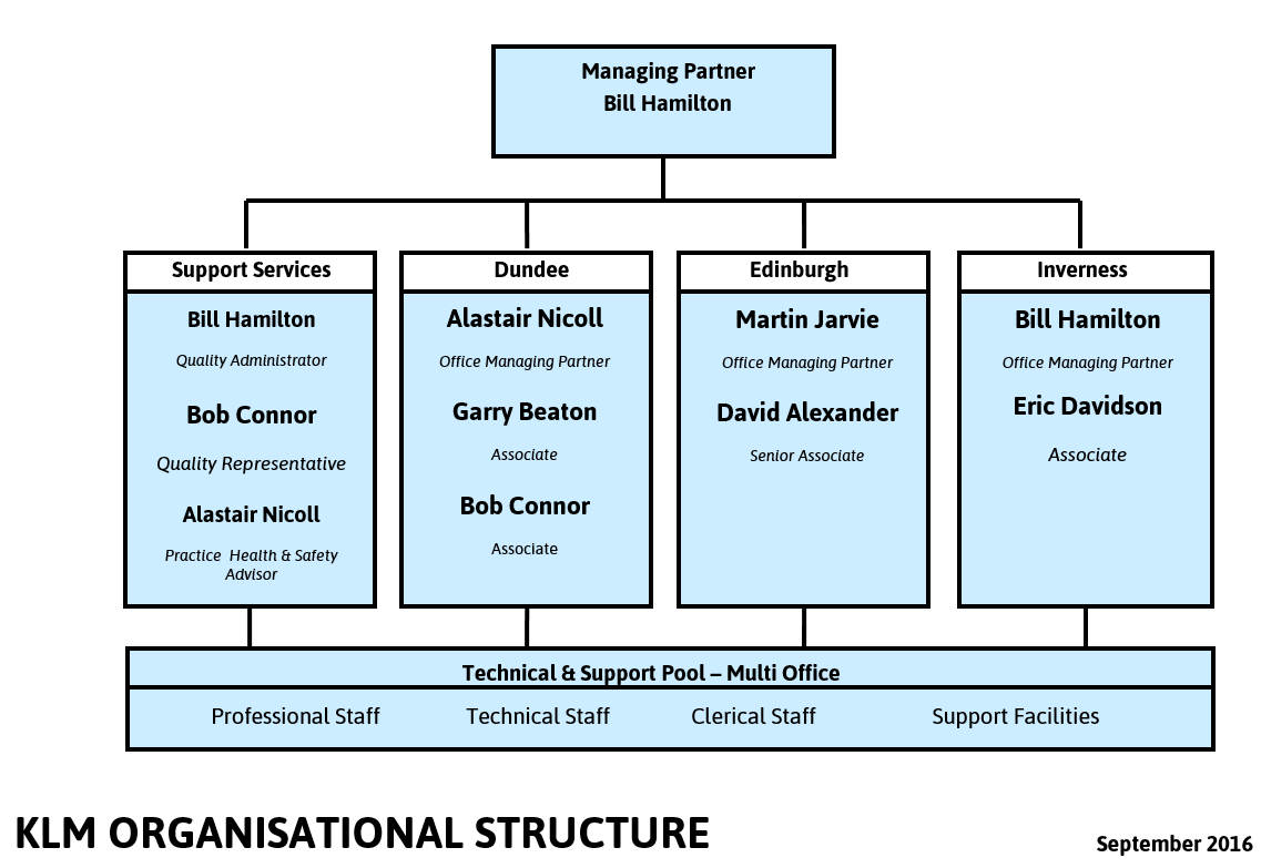 KLMP structure diagram